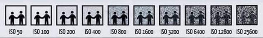 Tabla de ISO