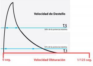 Explicación de la velocidad del destello